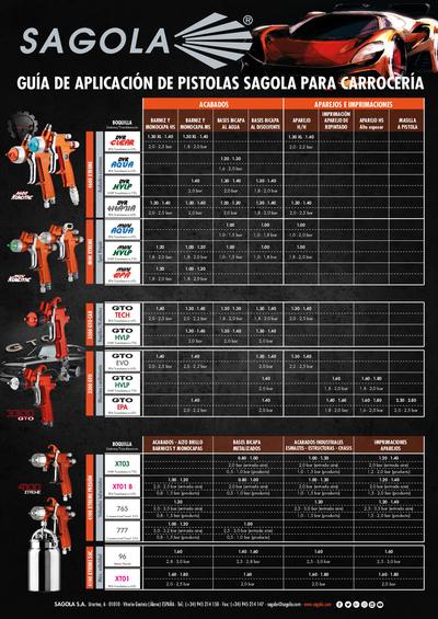 Guía aplicación pistolas para carrocería