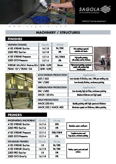 Industry Painted guide